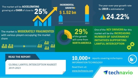 Technavio has announced its latest market research report titled global lawful interception market 2019-2023.