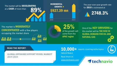 Technavio has announced its latest market research report titled global offshore support vessel market 2019-2023. (Graphic: Business Wire)