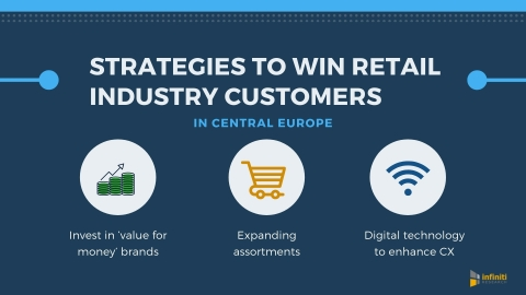 Winning customers in Central Europe's retail sector. (Graphic: Business Wire)