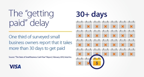 One third of surveyed small business owners report it takes more than 30 days to get paid (Photo: Business Wire)