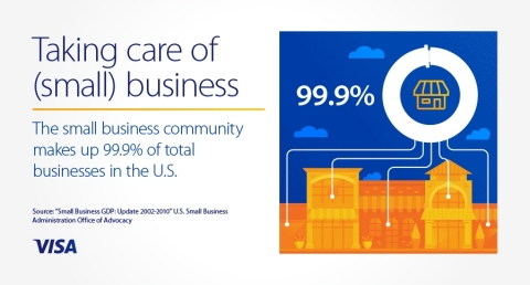 The small business community makes up 99.9% of total businesses in the U.S. (Photo: Business Wire)