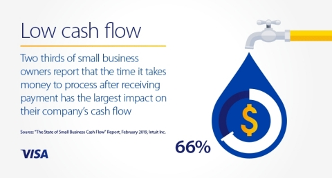 Two thirds of small business owners report that the time it takes money to process after receiving payment has the largest impact on their company's cash flow (Photo: Business Wire)