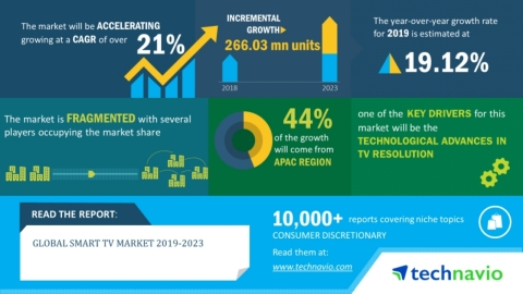 Technavio has announced its latest market research report titled global smart TV market 2019-2023. (Graphic: Business Wire)
