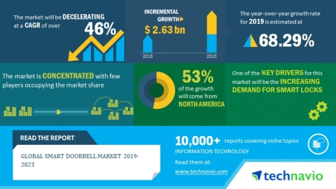 Technavio has announced its latest market research report titled global smart doorbell market 2019-2023. (Graphic: Business Wire)