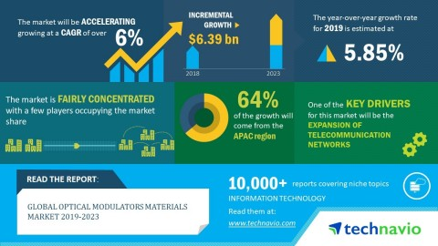 Technavio has announced its latest market research report titled global optical modulators materials market 2019-2023. (Graphic: Business Wire)