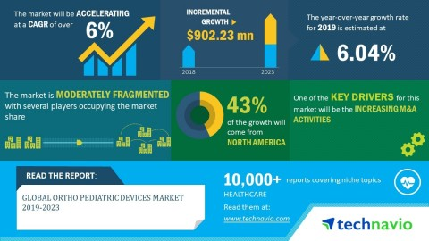 Technavio has announced its latest market research report titled global ortho pediatric devices market 2019-2023. (Graphic: Business Wire)