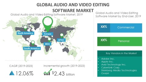 Technavio has announced its latest market research report titled global audio and video editing software market 2019-2023. (Graphic: Business Wire)