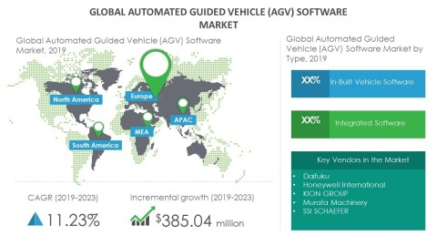 Technavio has announced its latest market research report titled global automated guided vehicle (AGV) software market 2019-2023. (Graphic: Business Wire)
