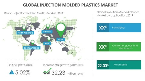 Technavio has announced its latest market research report titled global injection molded plastics market 2019-2023. (Graphic: Business Wire)