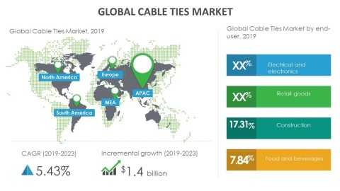 Technavio has announced its latest market research report titled global cable ties market 2019-2023. (Graphic: Business Wire)