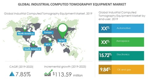 Technavio has announced its latest market research report titled global industrial computed tomography equipment market 2019-2023. (Graphic: Business Wire)