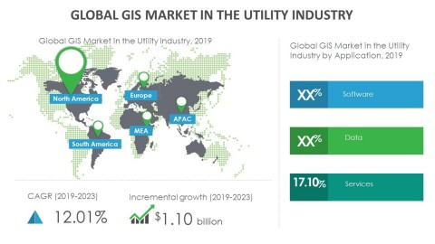 Technavio has announced its latest market research report titled global GIS market in the utility industry 2019-2023. (Graphic: Business Wire)