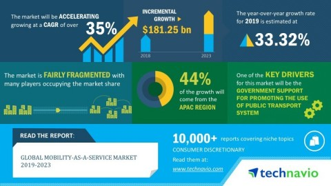 Technavio has announced its latest market research report titled global mobility-as-a-service market 2019-2023. (Graphic: Business Wire)