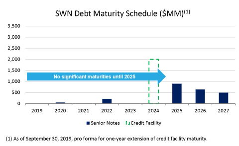 SWN Debt Maturity Schedule (Graphic: Southwestern Energy Company)