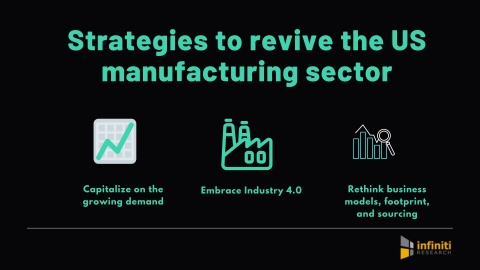 How to revive the US manufacturing sector. (Graphic: Business Wire)