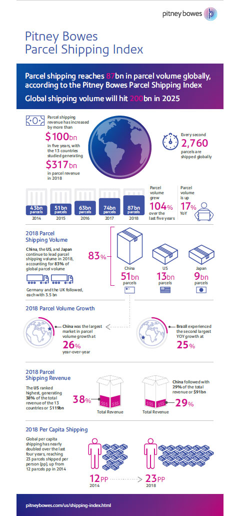 Pitney Bowes Parcel Shipping Index Infographic (Graphic: Business Wire)