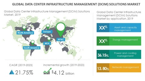 Technavio has announced its latest market research report titled global data center infrastructure management (DCIM) solutions market 2019-2023. (Graphic: Business Wire)