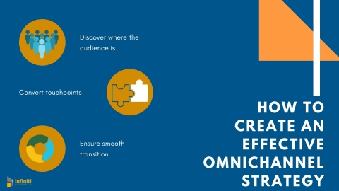 How to create an effective omnichannel strategy. (Graphic: Business Wire)