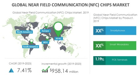 Technavio has announced its latest market research report titled global near field communication (NFC) chips market 2019-2023. (Graphic: Business Wire)