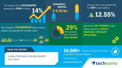 Technavio has announced its latest market research report titled global portable coolers market 2019-2023. (Graphic: Business Wire)