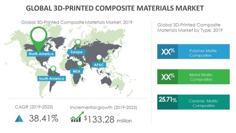 Technavio has announced its latest market research report titled global 3D-printed composite materials market 2019-2023. (Graphic: Business Wire)