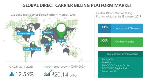 Technavio has announced its latest market research report titled global direct carrier billing platform market 2019-2023. (Graphic: Business Wire)