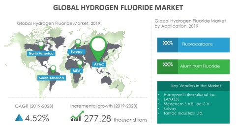 Technavio has announced its latest market research report titled global hydrogen fluoride market 2019-2023. (Graphic: Business Wire)
