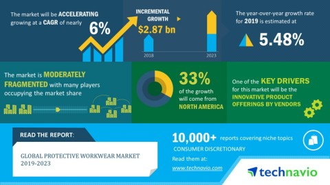 Technavio has announced its latest market research report titled global protective workwear market 2019-2023. (Graphic: Business Wire)