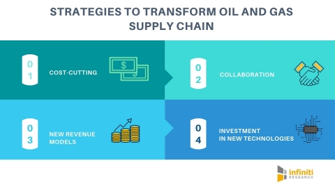 Enabling transformation in the oil and gas supply chain. (Graphic: Business Wire)