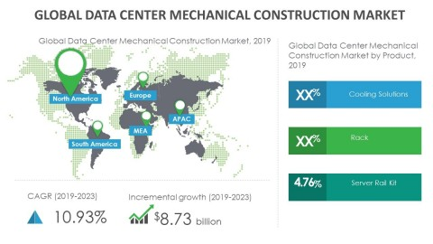 Technavio has announced its latest market research report titled global data center mechanical construction market 2019-2023. (Graphic: Business Wire)