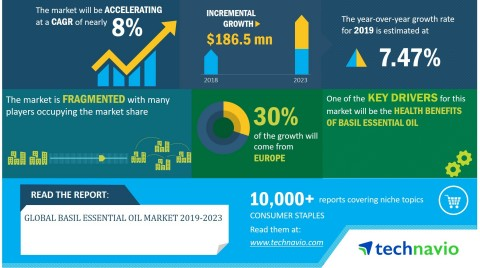 Technavio has announced its latest market research report titled global basil essential oil market 2019-2023. (Graphic: Business Wire)