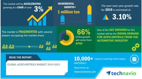 Technavio has announced its latest market research report titled global acrylonitrile market 2019-2023. (Graphic: Business Wire)
