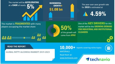 Technavio has announced its latest market research report titled global fatty alcohols market 2019-2023. (Graphic: Business Wire)