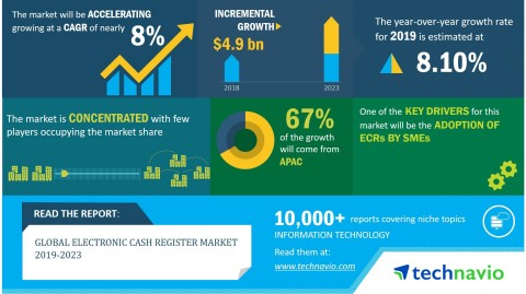 Technavio has announced its latest market research report titled global electronic cash register market 2019-2023. (Graphic: Business Wire)