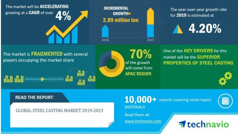 Technavio has announced its latest market research report titled global steel casting market 2019-2023. (Graphic: Business Wire)