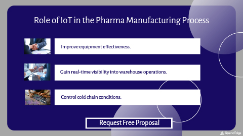 Role of IoT in the Pharma Manufacturing Process.