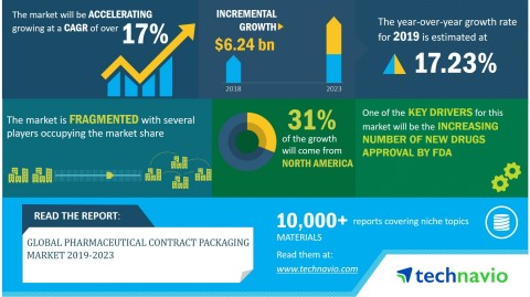 Technavio has announced its latest market research report titled global pharmaceutical contract packaging market 2019-2023 (Graphic: Business Wire)