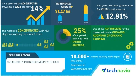 Technavio has announced its latest market research report titled global bio-fertilizers market 2019-2023. (Graphic: Business Wire)