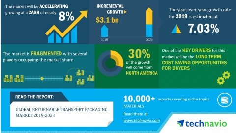 Technavio has announced its latest market research report titled global returnable transport packaging market 2019-2023. (Graphic: Business Wire)