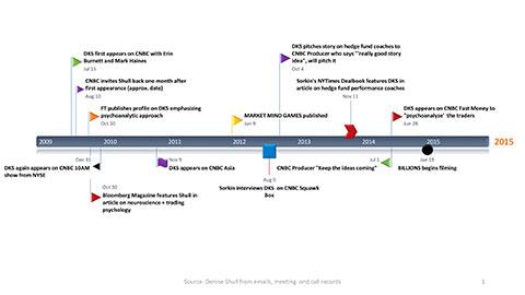Summary Timeline