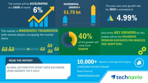Technavio has announced its latest market research report titled global automotive event data recorder (EDR) market 2019-2023. (Graphic: Business Wire)
