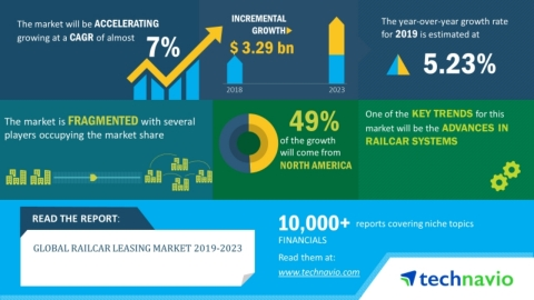 Technavio has announced its latest market research report titled global railcar leasing market 2019-2023. (Graphic: Business Wire)