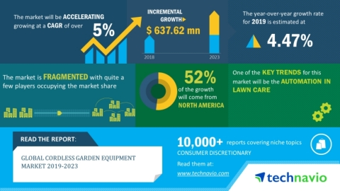 Technavio has announced its latest market research report titled global cordless garden equipment market 2019-2023 (Graphic: Business Wire)