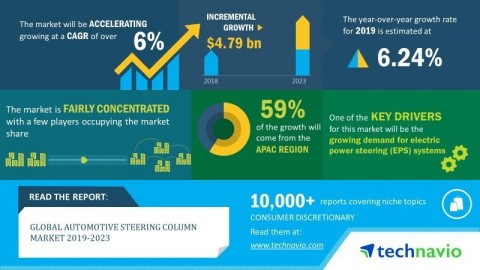 Technavio has announced its latest market research report titled global automotive steering column market 2019-2023 (Graphic: Business Wire)