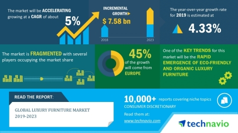 Technavio has announced its latest market research report titled global luxury furniture market 2019-2023. (Graphic: Business Wire)
