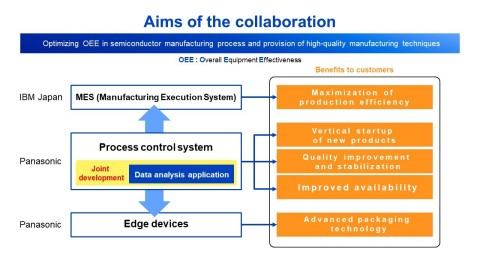 Aims of the collaboration (Graphic: Business Wire)