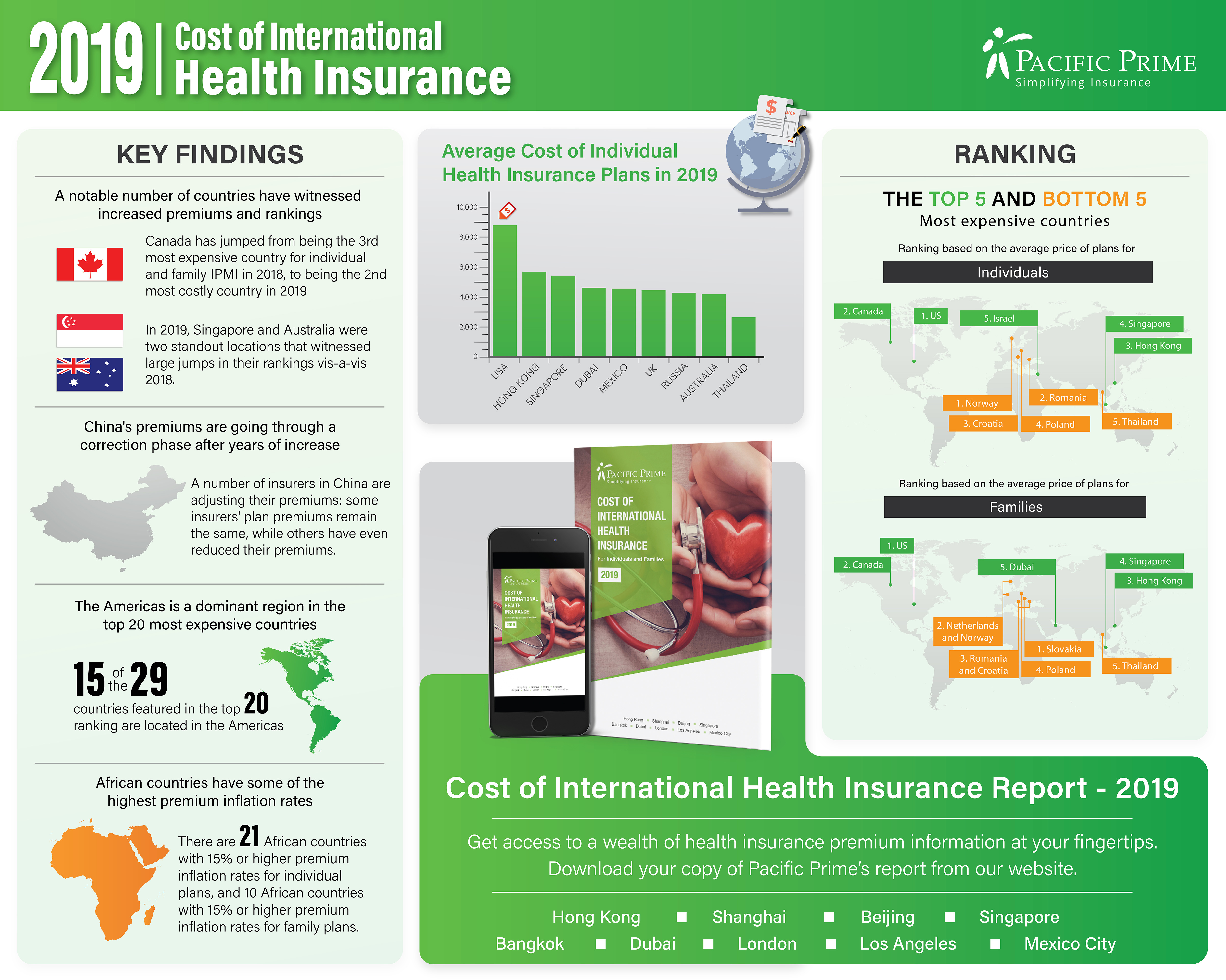 Health Insurance Premiums Are On The Rise In 97 Countries Throughout The World New Survey By Pacific Prime Finds Business Wire