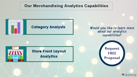 Quantzig's Merchandising Analytics Capabilities (Graphic: Business Wire)