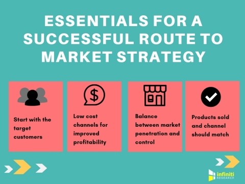 Essentials for a successful route to market strategy. (Graphic: Business Wire)