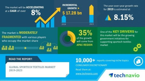 Technavio has announced its latest market research report titled global sportech textiles market 2019-2023. (Graphic: Business Wire)